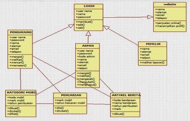 Tutorial kampus kumpulan tutorial pada sistem penjualan mobil berbasis web di dalam diagram class terdapat beberapa bagian aktorentitas yang berperan dan berinteraksi dengan sistem dan ccuart Choice Image