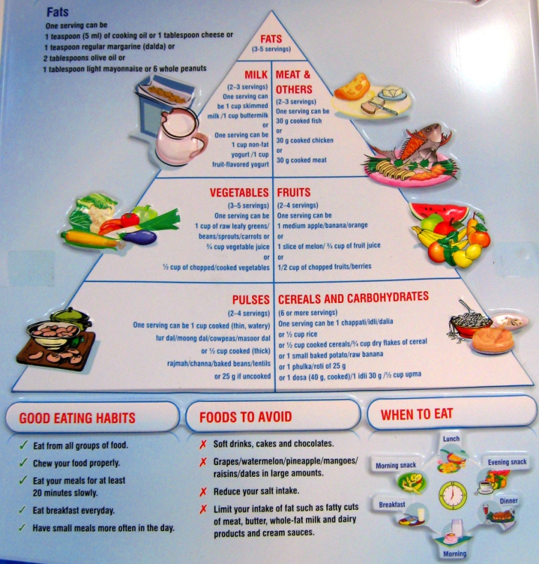 Diabetic Diet Food List Chart