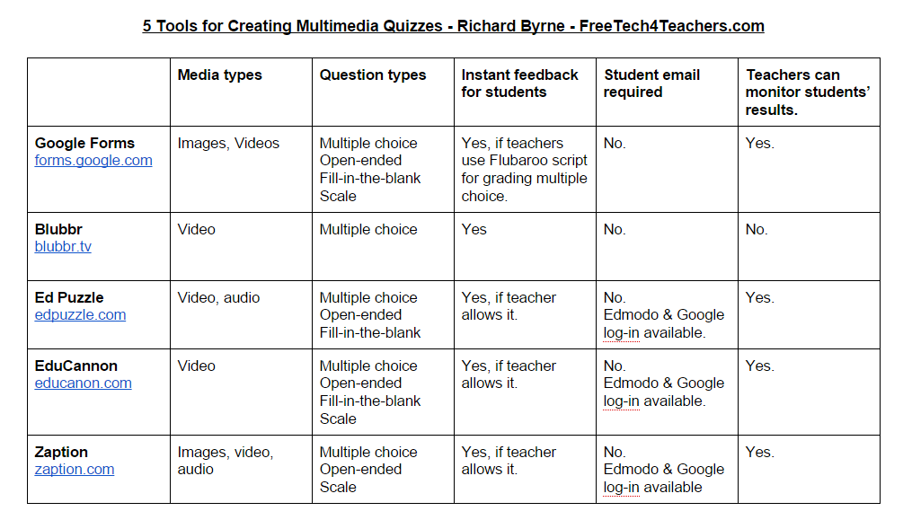 5 Tools for Creating Multimedia Quizzes - A Comparison Chart