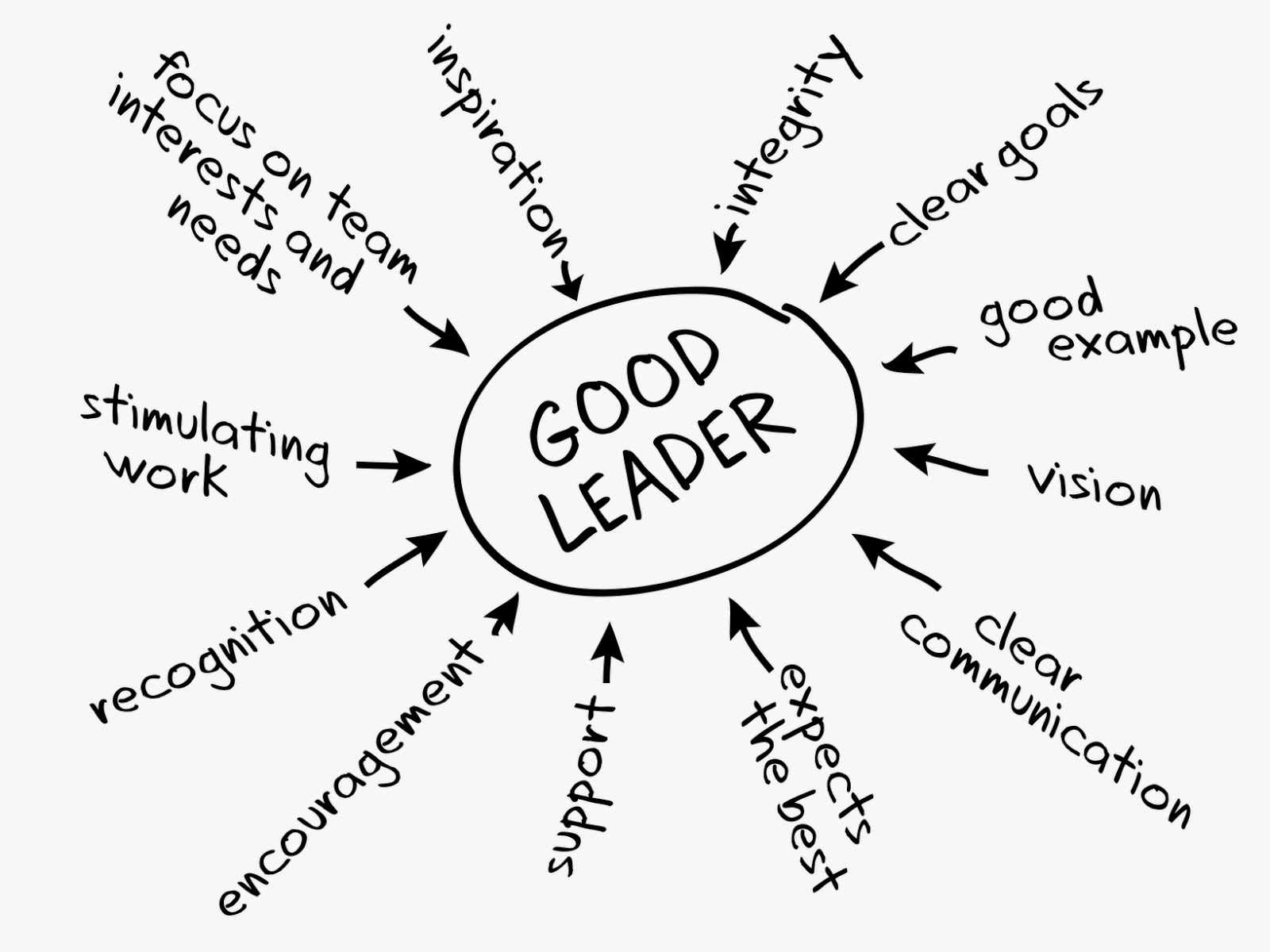 Leadership Promises - Good Leaders