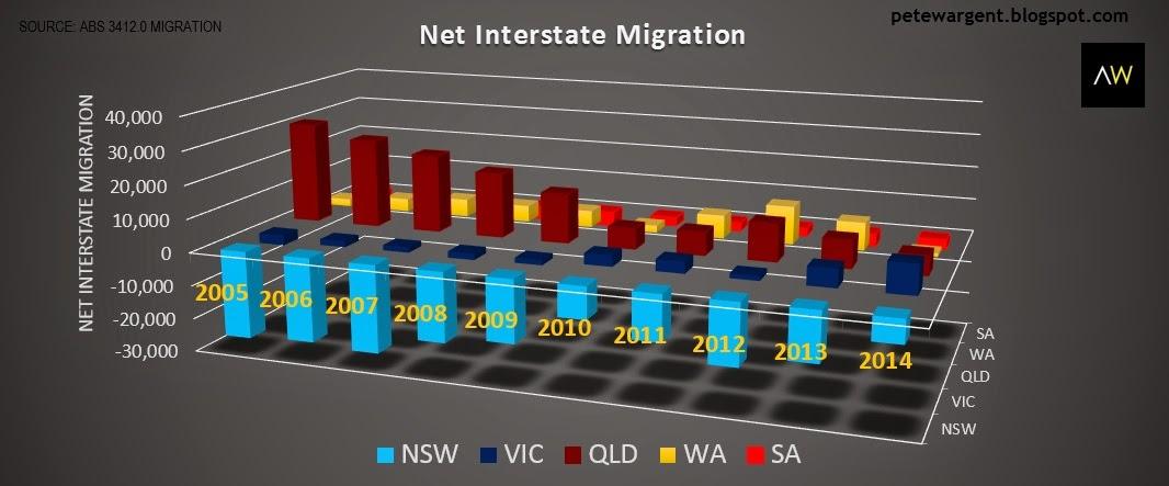 Net interstate migration
