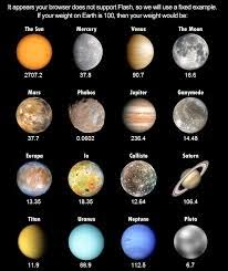 Selamat Datang Diblog Seadanya Semoga Bermanfaat Bagi Anda Yang Membaca Nama Nama Planet Dalam Berbagai Bahasa Di Dunia