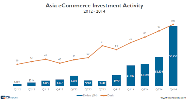 """ecommerce market in asia has seen over 100 start ups  funded by eager VC;s"""