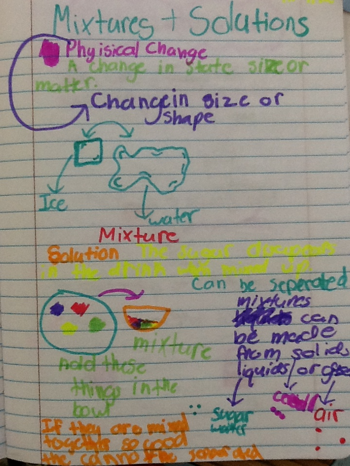 5th Grade Fantastic Science Notebooksstudent Work