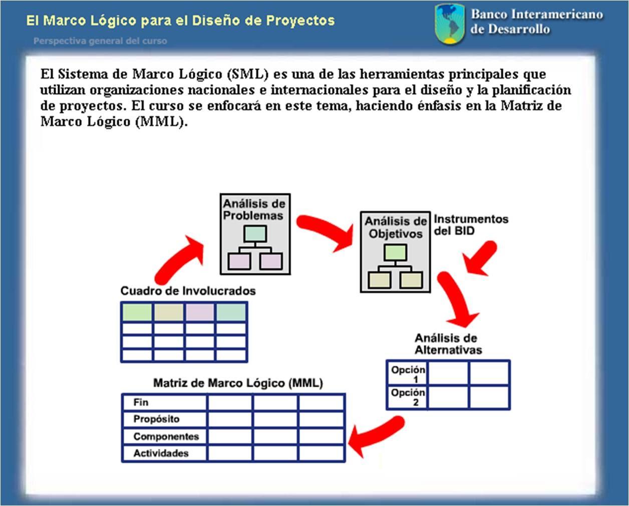 ASESORIAS CONTABLES Y TRIBUTARIAS: SISTEMA MARCO LOGICO DE PROYECTOS