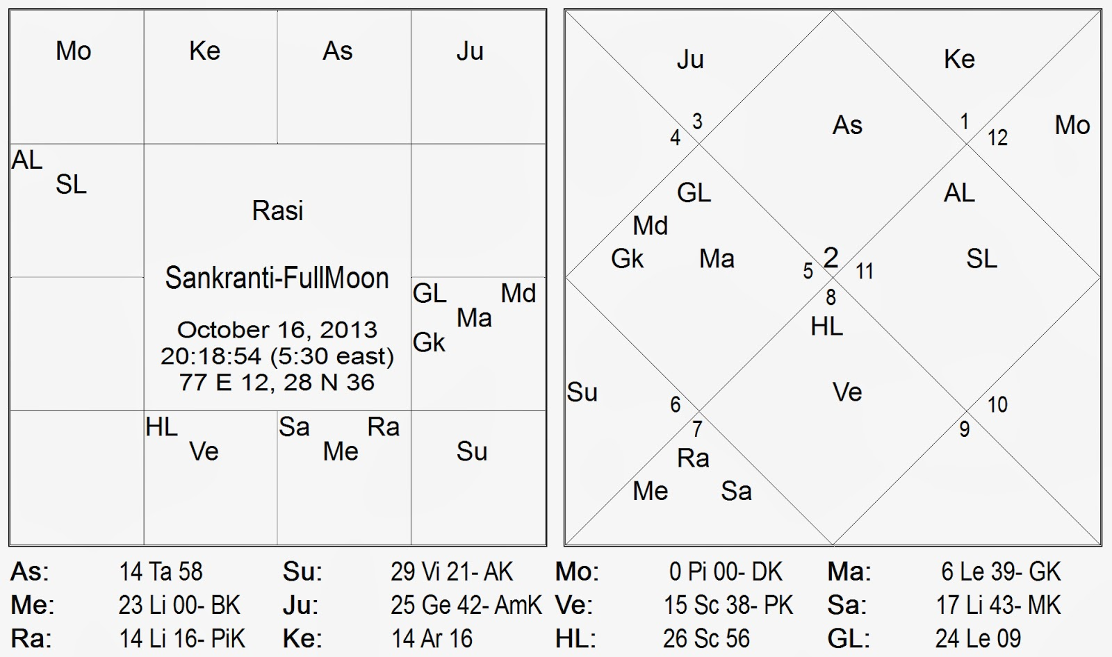 The vedic horoscope given above depicts the movement of the transit moon into pisces late evening on the 16th of october 2013