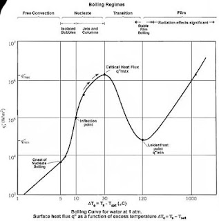 the boiling curve for water