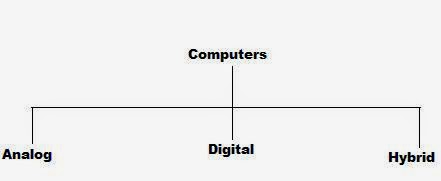 Teknologi Komputer Berdasarkan Data Yang Diolah