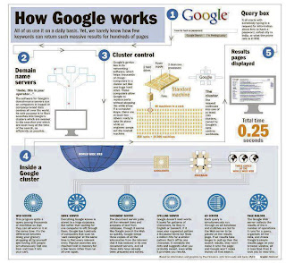 How Google works . Save the image furthermore zoom it .......!!!!!!