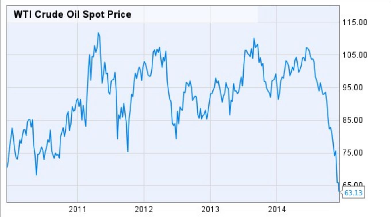 Ruble, Oil, Shale Gas, Derivatives...