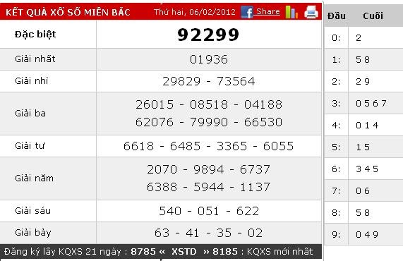 XSMN - KQXSMN - Xổ số Miền Nam hôm nay - Xổ số Plus™