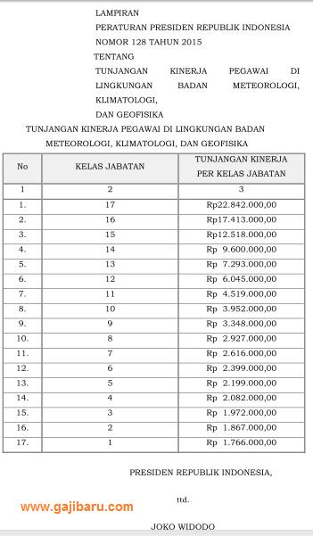 tabel tunjangan kinerja BMKG