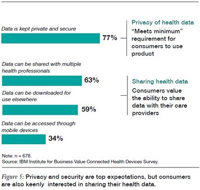 Privacy and security are top expectations, but consumers are also keenly interested in sharing their health data ibm healthcare survey 2011