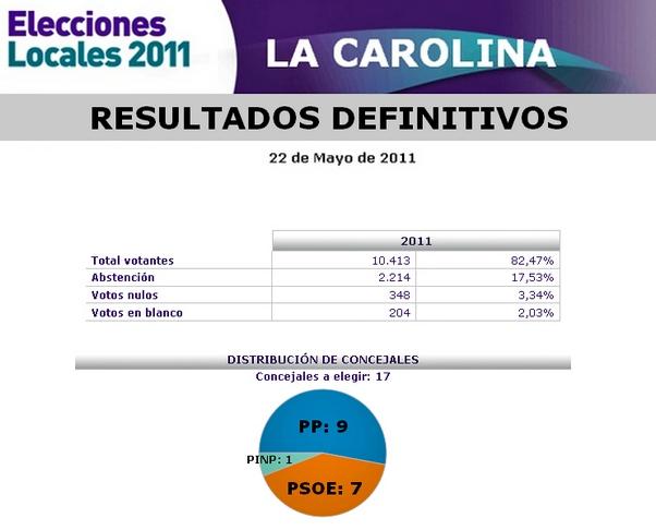 RESULTADOS ELECCIONES MUNICIPALES LA CAROLINA