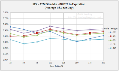 80 DTE SPX Short Straddle Summary Normalized Percent P&L Per Day Graph