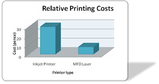 printing cost