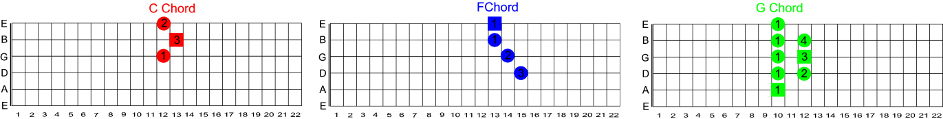 Learn Guitar F D A Chord Pattern Shapes