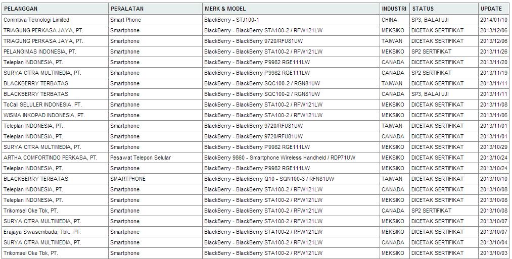 BlackBerry versi murah mendapat sertifikasi Postel Indonesia