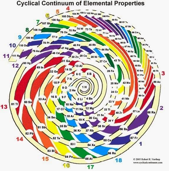 Aula virtual fisicoqumica 2do ao escuela n 3015 prof anibal puramente didcticas ya que no todas las correlaciones entre los elementos qumicos son efectivamente representadas en la tabla peridica estndar urtaz Choice Image