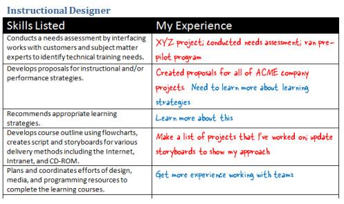 Instructional Designer Resume sample resume e learning instructional designer resume exles Instructional Designer Resume I Am Currently A Member Of The Texas Library Association Txla