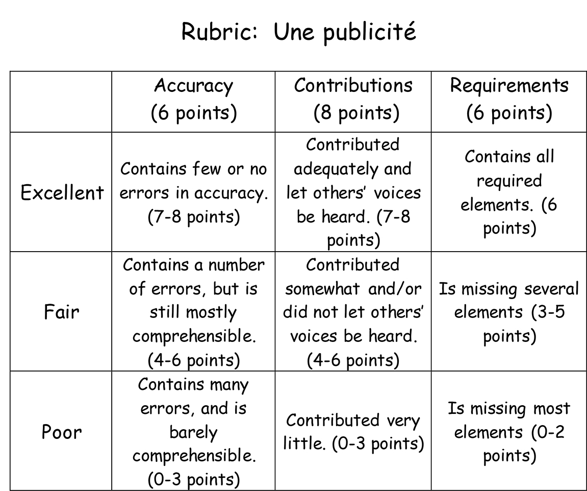 which is not a common category in an essay rubric Check out these free essay writing rubrics i made them myself narrative or persuasive essay rubrics, research paper rubrics, and more.