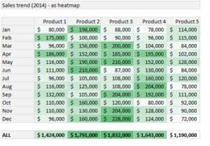 le più utili in Excel