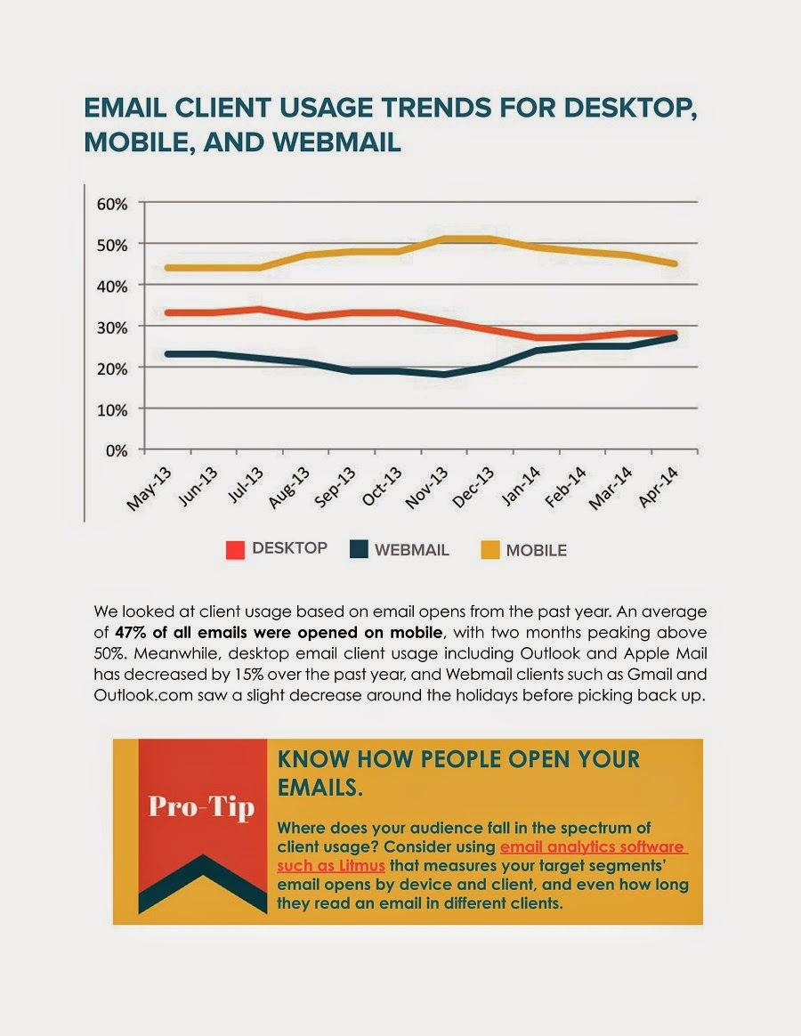 Báo cáo về email 2014 - tỉ lệ click theo thiết bị