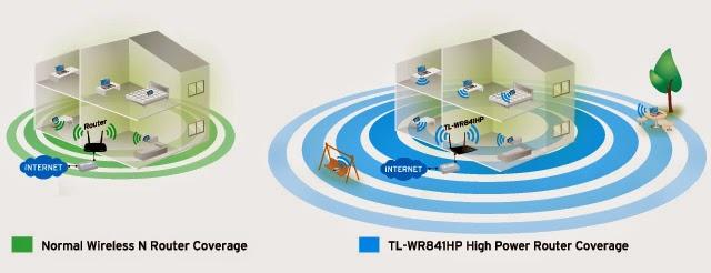 TP-LINK TL-WR841HP jangkauan luas