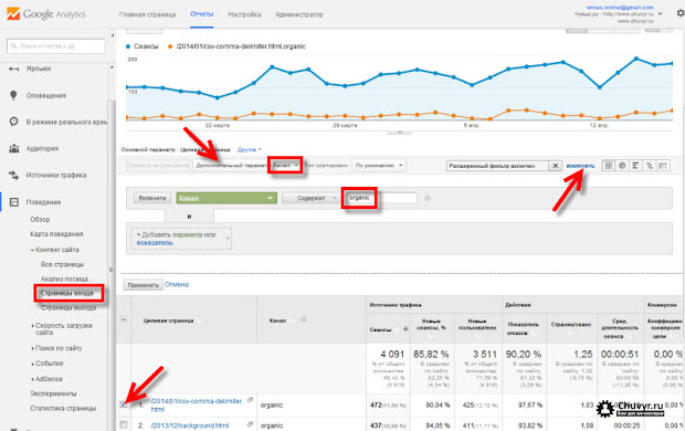 изменение уровня органического трафика для отдельных страниц по данным google analytics