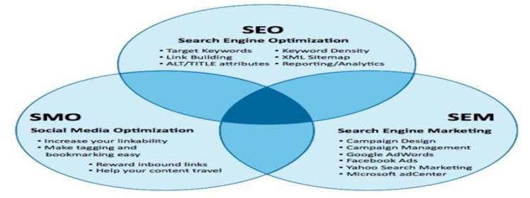 SEO consultant Kolkata, India | SEO SEM Freelancer Kolkata | SEO SEM Expert