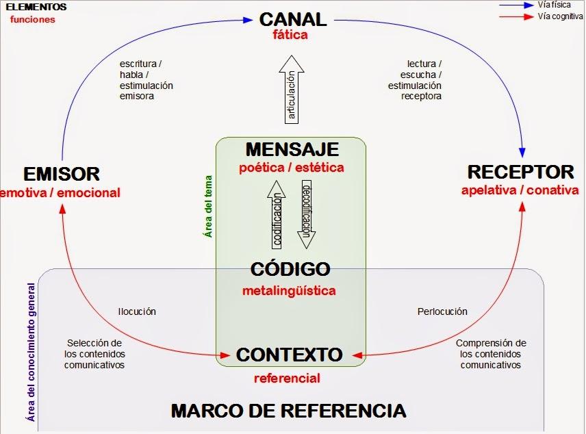 PLE Educación Plástica Visual: El lenguaje visual: El proceso de ...