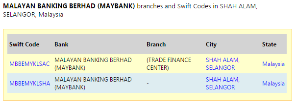 Maybank Shah Alam Swift Code
