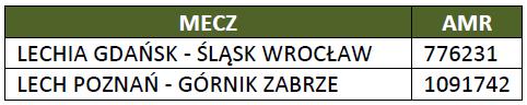 Oglądalność meczów Ekstraklasy w TVP jesień 2014 r. - źródło: Wirtualnemedia.pl