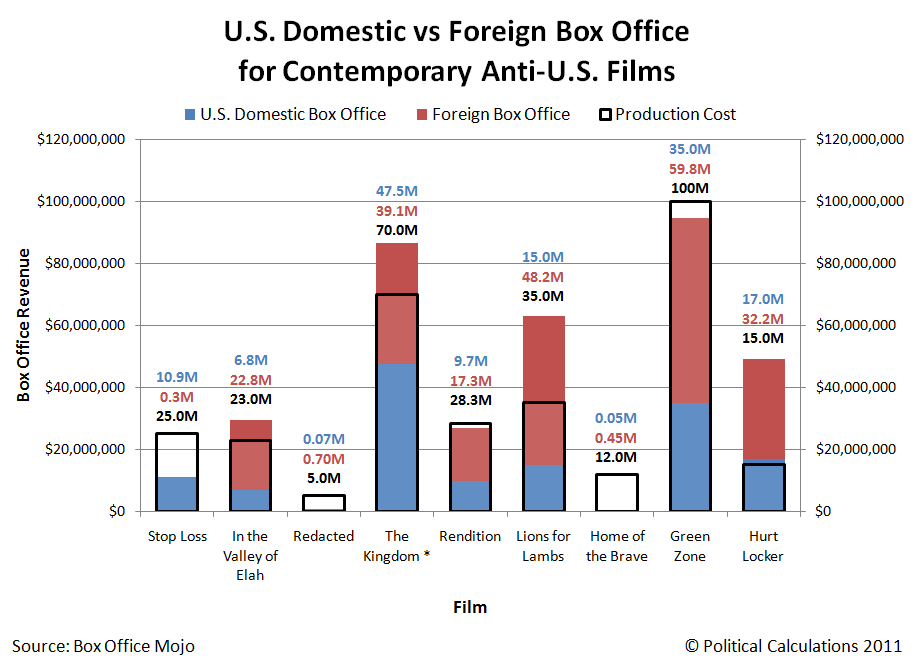 U.S. Domestic vs Foreign Box Office for Contemporary Anti-U.S. Films