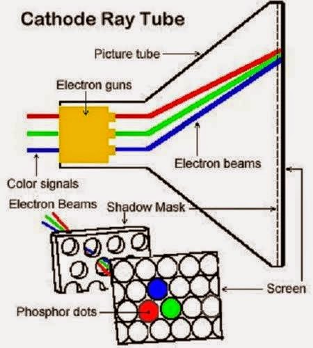 internal structure of crt monitor new tech rh mytech2u blogspot com crt monitor circuit diagram crt monitor schematic diagram free download