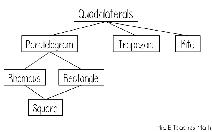 How i teach the quadrilateral family tree mrs e teaches math how i teach the quadrilateral family tree a story to help students remember the properties ccuart Gallery