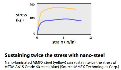 Nano-laminated MMFX steel (yellow) can sustain twice the stress of  ASTM A615 Grade 60 steel (blue) (Source: MMFX Technologies Corp.)