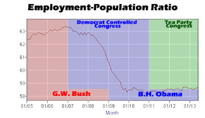 Employment-Population Ratio June 2013