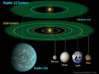 Kepler-22b and inner Solar System