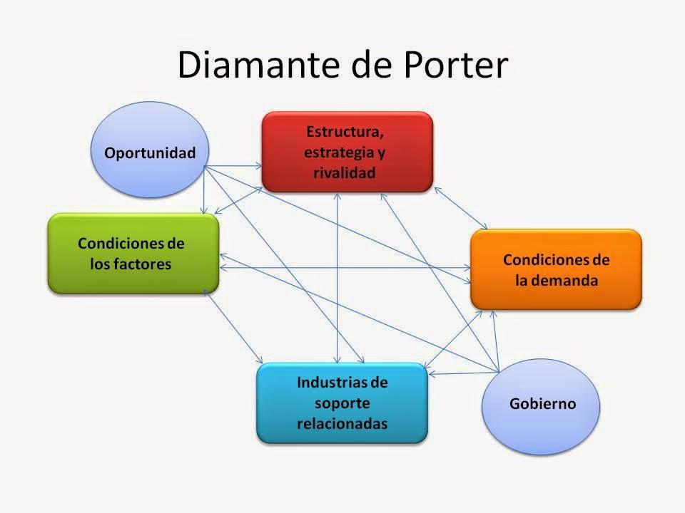 modelo 5 fuerzas de porter de microsoft Son dos matrices programadas en excel® que aplican los conceptos de las cinco fuerzas desarrollados por michael porter para el análisis estratégico.