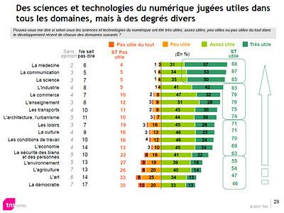 88 % des Français jugent qu'Internet est utile  pour la santé Etude INRIA TNS Sofres 2011