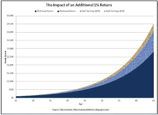 Impact of expenses on stock and bond market investment returns
