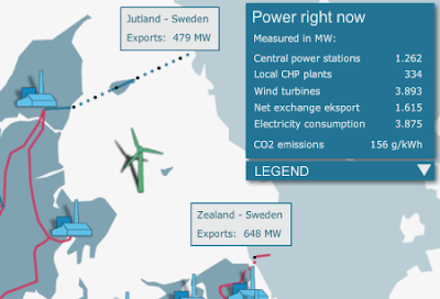 Denmark produces 100% of its needs from wind power