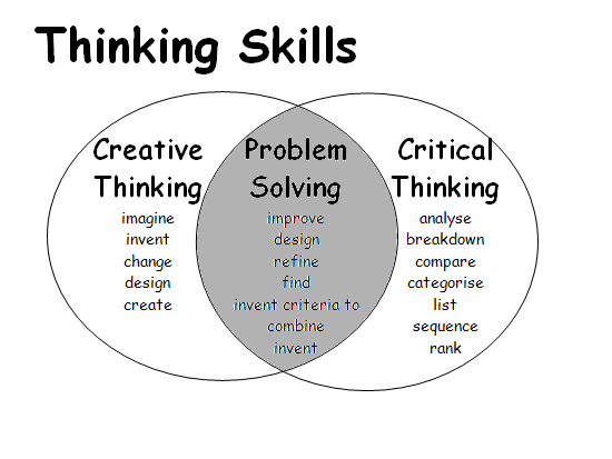 creative critical thinking course outline
