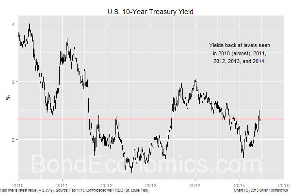 Chart: U.S. 10-Year Treasury Bond Yield