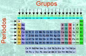 Ciencias exactas ieps introduccion a la tabla periodica los elementos despus del uranio z 92 se han obtenido en forma artificial del uranio denominndose a stos trans urnicos urtaz Images