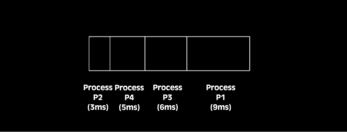 Shortest Job First [SJF] process scheduling algorithm is Optimal and gives the Minimum Average Waiting Time. In this article we will be sharing SJF process scheduling program with Gantt chart in C/C++ programming language.