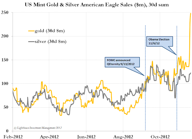 Expecting No Fiscal Cliff Deal, Gold Investors Hoarding - chart