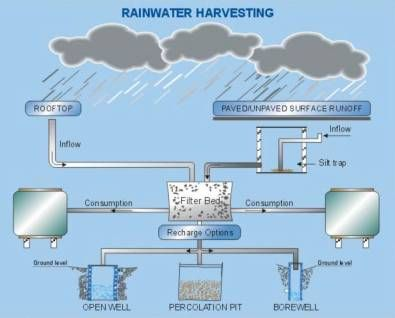 Ancient Roman Rain Water Harvesting System