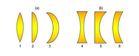 All About Science In May Blog Laporan Praktikum Gelombang Dan Optik Go 9 Jarak Fokus Lensa